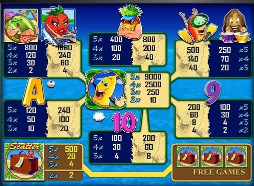 Symbole automat do gier Bananas go Bahamas