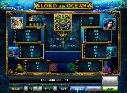 Symbole w automatach do gier Lord of the Ocean