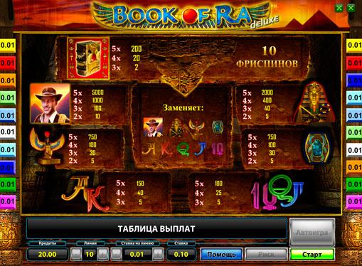 Symbole w automatie Book of Ra Deluxe