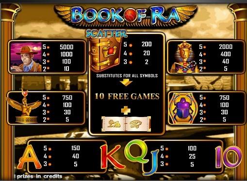 Tabela płatności w automatie online Book of Ra