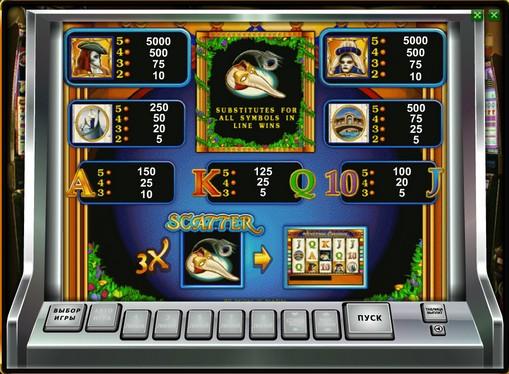 Tabela symboli w automatach do gier Venetian Carnival